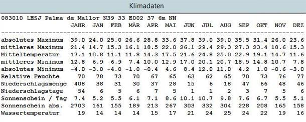 Klimatabelle für Mallorca. (Quelle:  meteogroup)